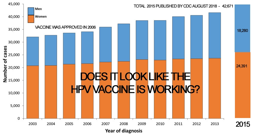 LostTrust: Another HPV Vaccine Controversy – Doctors think it is