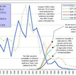 Covid 19 Vaccine: Is the history of the Polio Vaccine going to repeat itself?